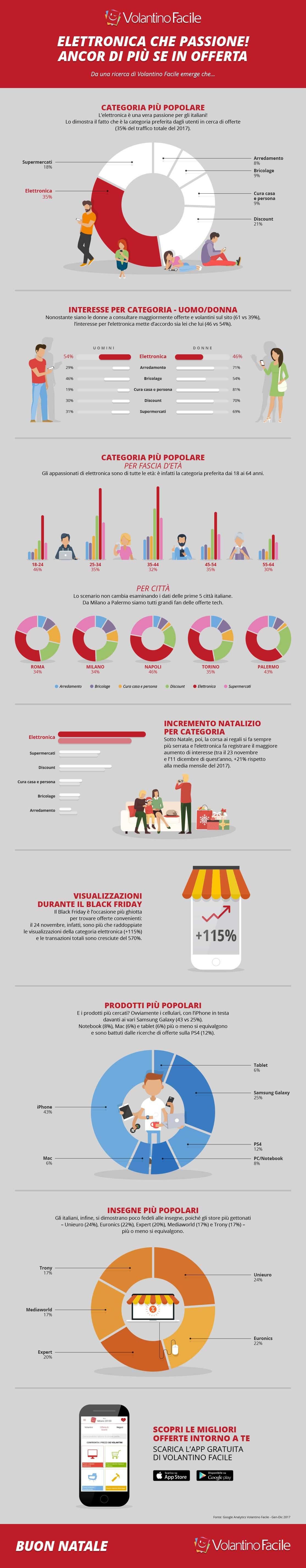 Offerte Elettronica Volantino Facile Infografica