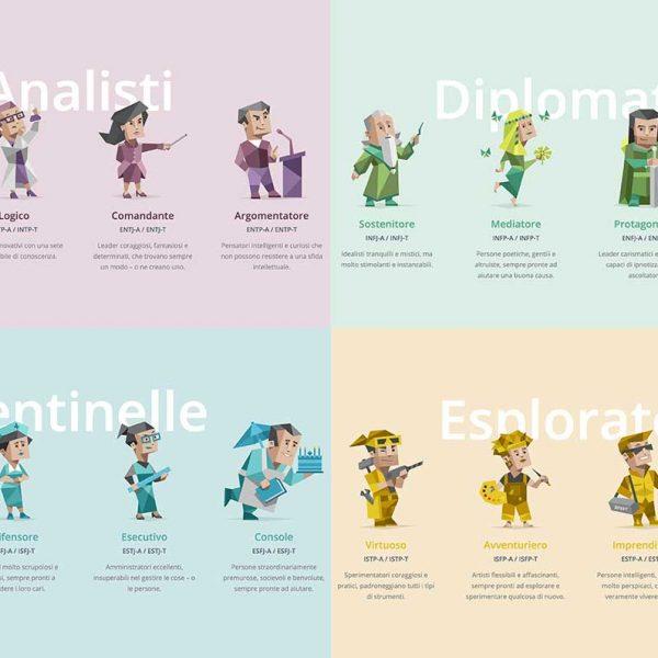 16 tipi di personalità e il Test MBTI