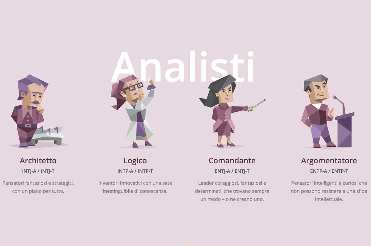 Analisti test 16 personalità MBTI