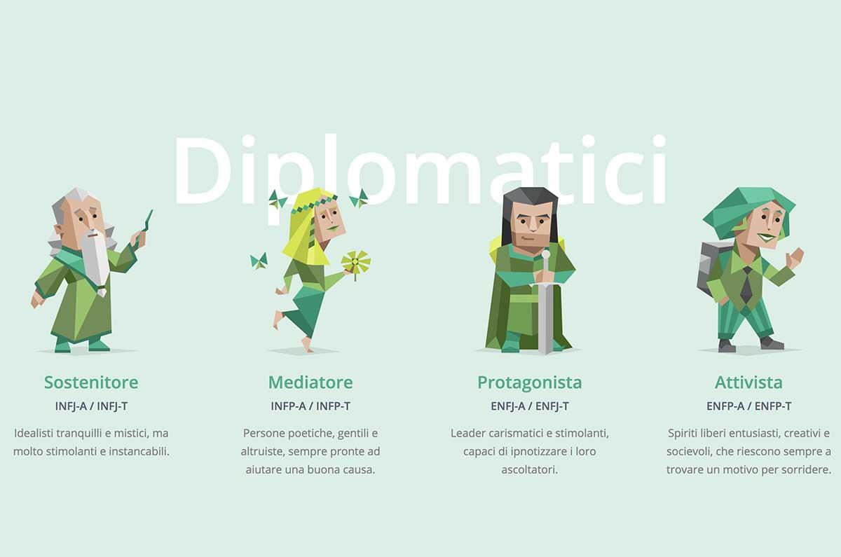 Diplomatici test 16 personalità MBTI